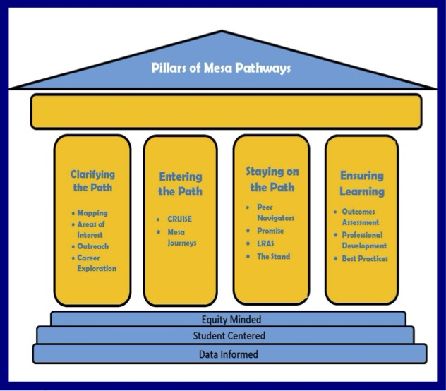 Pillars of Mesa Pathways