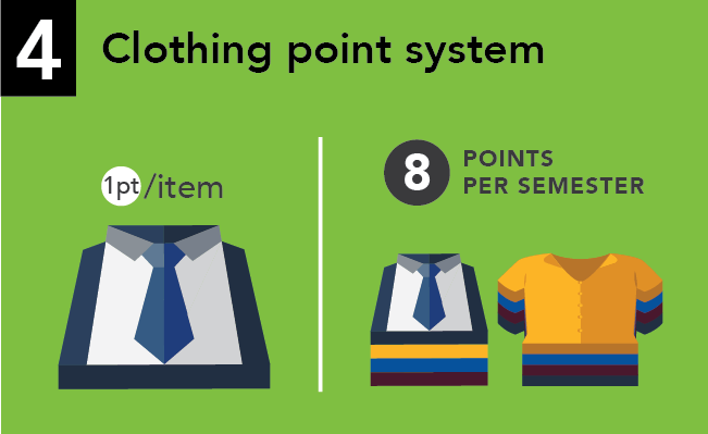 The Stand point system slide 4 - Clothing point system